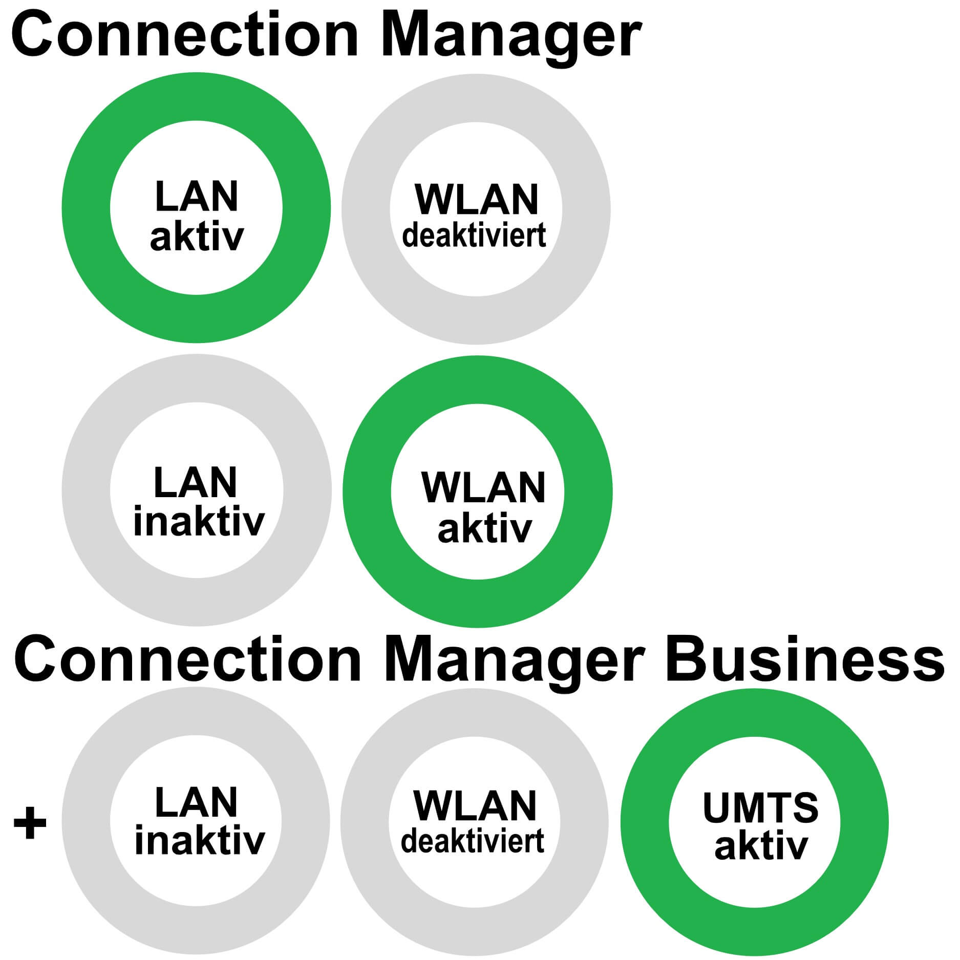 Connection Manager Business